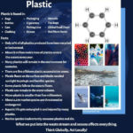 About Plastic